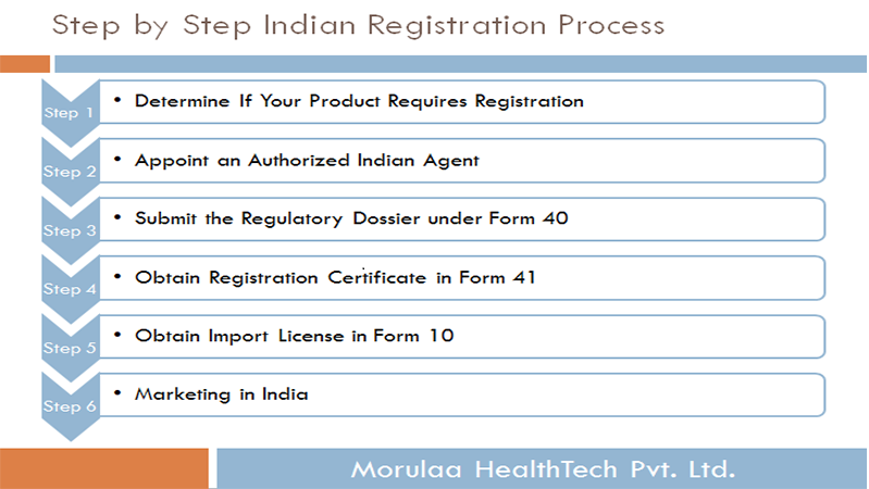 Stepby Step Registration Process for Medical Devices in India